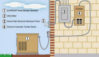 Backup Generators For Home Wiring Wiring Diagrams Schematics