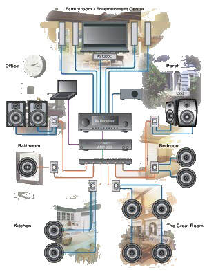 imag028 whole house audio whole house audio system wiring diagram at fashall.co